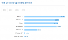 Linux auf Desktop 2016